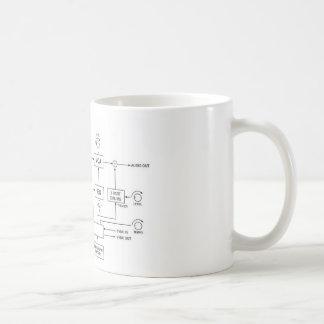 Diagrama de bloco do sintetizador caneca de café