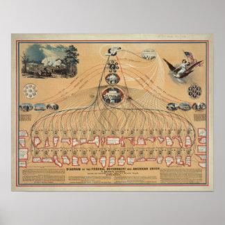 Diagrama do vintage do governo federal pôster