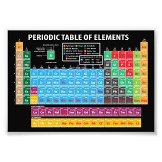 Foto Mesa de elementos periódica