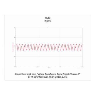 Gráfico do cartão da nota da flauta