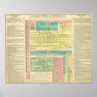 História bíblica sagrado pôster