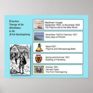 História, colonos, Mayflower à acção de graças Poster