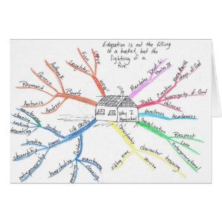 Homeschool MindMap Cartão Comemorativo