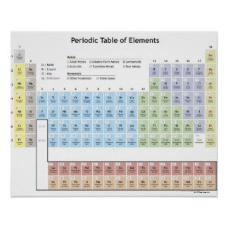 Ilustração exata da tabela periódica posteres