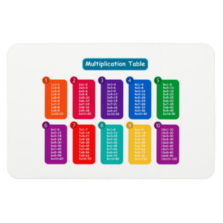 Ímã Mesa de multiplicação