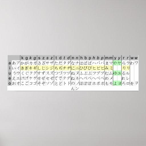 Katakana japoneses dos Hiragana da carta de Kana Poster