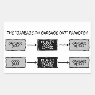 Lixo do lixo na etiqueta (GIGO) dos cientistas
