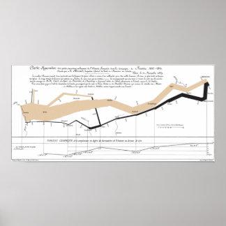 Mapa do fluxo de Minard Pôster