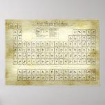 Mesa periódica dos elementos clássicos - a alquimi poster