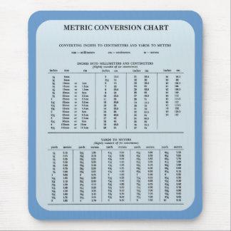 Mousepad Carta de conversão métrica pelo tapete do rato de