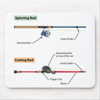 Mousepad Diagrama da haste de giro e do vetor baitcasting