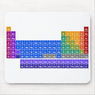 Mousepad Mesa de elementos periódica