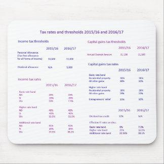 Mousepad Taxas de imposto e pontos iniciais BRITÂNICOS