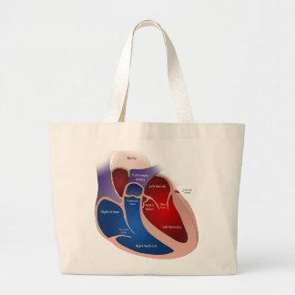 O bolsa do coração
