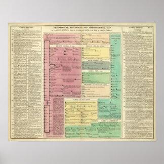 O espaço temporal da história bíblica sagrado poster