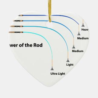 Ornamento De Cerâmica Poder do diagrama das características da haste de