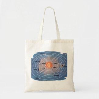 Planetas retros de Planetoids da ciência do kitsch Bolsas De Lona