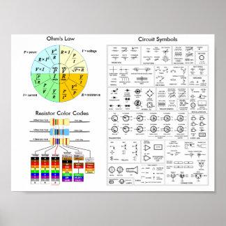 Poster A lei de ohm, código de cor do resistor, símbolos