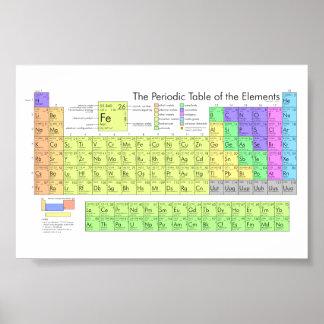 Pôster A mesa periódica dos elementos