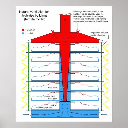 Pôster Carta da ventilação natural para construções altas