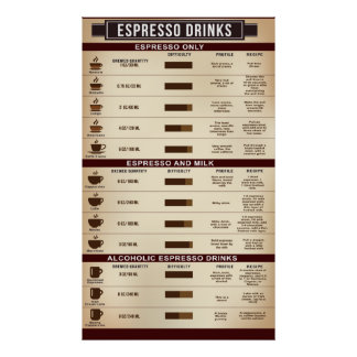 Poster da carta da bebida do café, Infographic