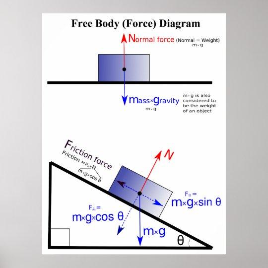 Pôster Diagrama da força de corpo livre da física