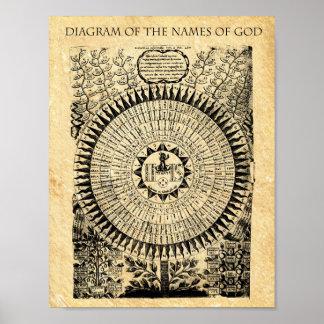 Poster DIAGRAMA dos NOMES do DEUS