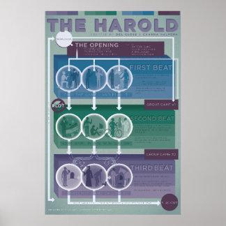 Pôster Formulário de Improv: O Harold