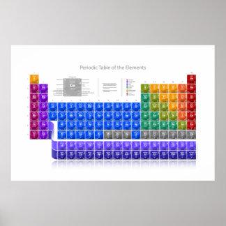 Poster Mesa de elementos periódica - detalhe - largamente