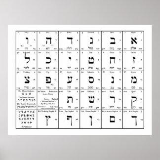 Poster O alfabeto hebreu rotula a carta