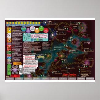 Poster Poster-Mapa interestelar, fronteira alta da 3nd