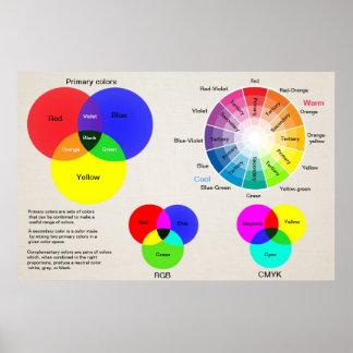 Poster Roda de cor da escala de cores