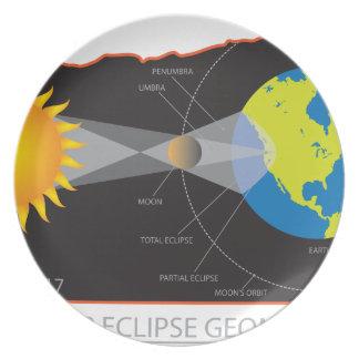 Prato De Festa Geometria do eclipse 2017 solar através das