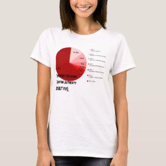 Recorde a autoridade da pergunta de Milgram Camiseta