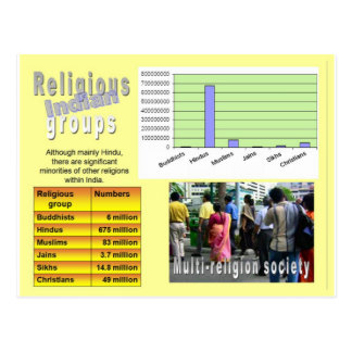 Religião, India, grupos religiosos Cartoes Postais