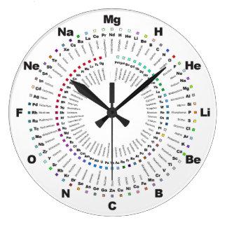 Relógio Grande Termine o pulso de disparo da química da mesa