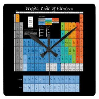 Relógio Quadrado Mesa periódica dos elementos