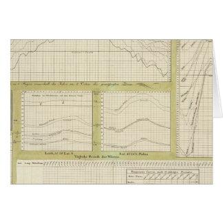 Representação gráfica naturalmente da temperatura cartão comemorativo