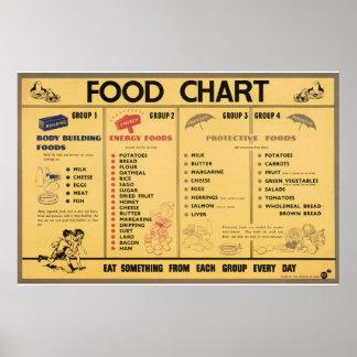 Reprodução de uma comida da propaganda de WWII que Posters
