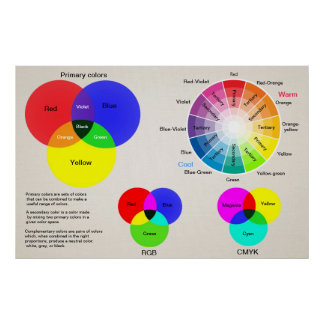 Roda de cor da escala de cores poster
