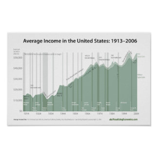 Salário médio nos Estados Unidos Pôster