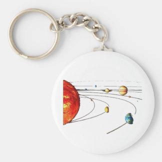 Sistema solar chaveiros
